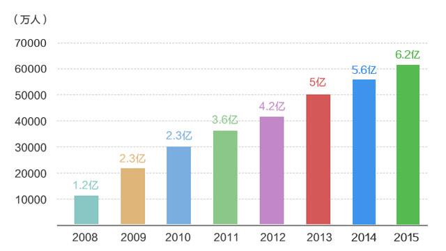 手机网民数量柱状图
